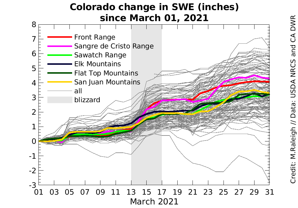 Colorado change in snow water equivalent since March 1