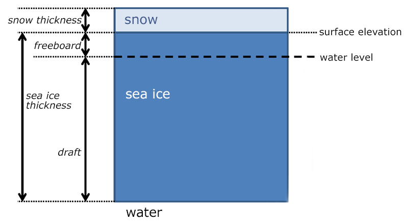 sea ice thickness diagram