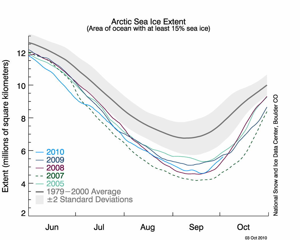 Sea ice extent graph