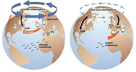 Illustration of the Arctic Oscillation climate pattern
