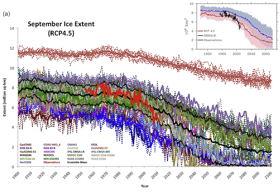 This graph shows a time series of modeled and observed September sea ice extent from 1900 to 2100. The red line indicates the observations, and individual ensemble models from Intergovernmental Panel on Climate Change Fifth Assessment Report (IPCC AR5) are included as dotted colored lines, with their individual model ensemble average in solid color lines. The black line is the model average. The inset image shows multi-model ensemble average from both the IPCC AR5 and IPCC AR4; shading indicates the range of model estimates. The IPCC AR5 will be published later this year. (Courtesy Stroeve, et al., Geophysical Research Letters)