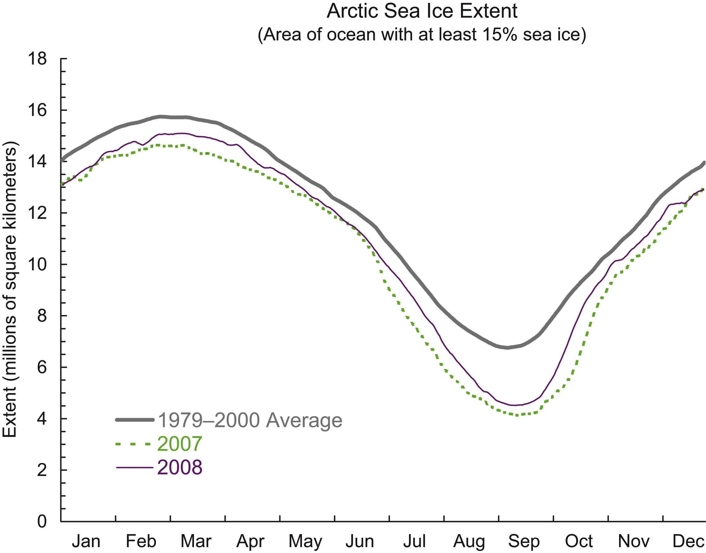 Quick Facts On Arctic Sea Ice  National Snow And Ice Data Center Chart Showing Sea Ice Extent In Different Years