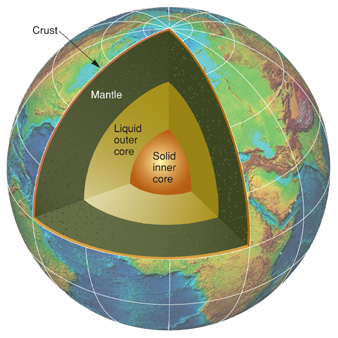A cross-section of the Earth's layers
