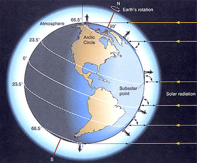 A diagram of distribution of sun's rays across the Earth surface.