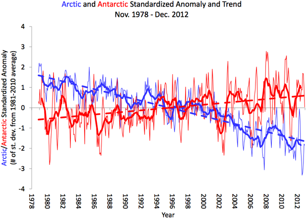Arctic and Antarctic Sea Ice Extent, 1979-2009