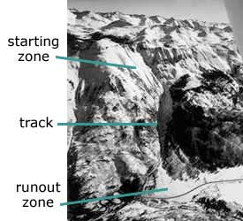 Annotated avalanche track