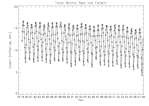 total arctic sea ice extent, 1978-2007