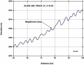 ICESat chart