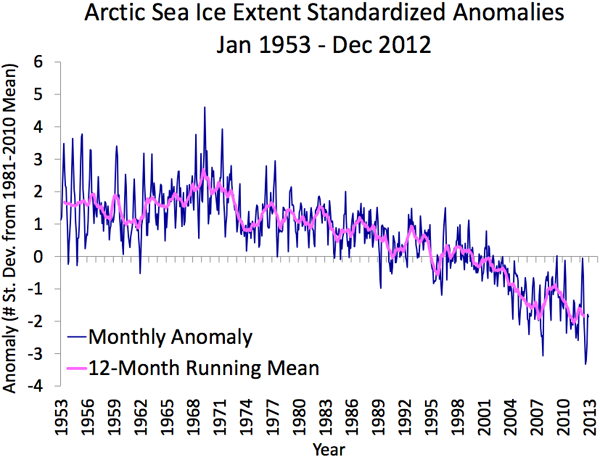 Ice extent monthly mean anomalies, 1953-2011