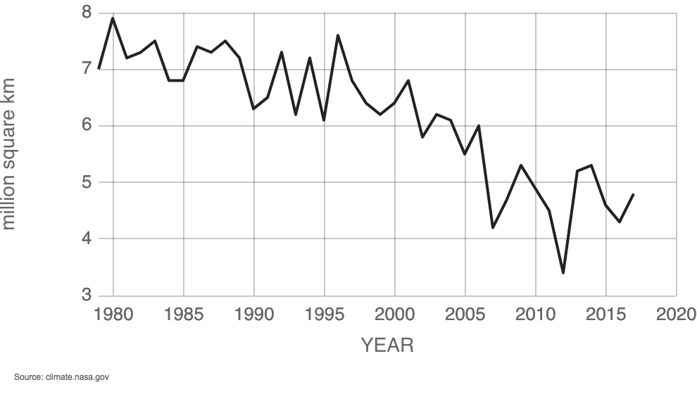Graph showing average Arctic sea ice extent in September