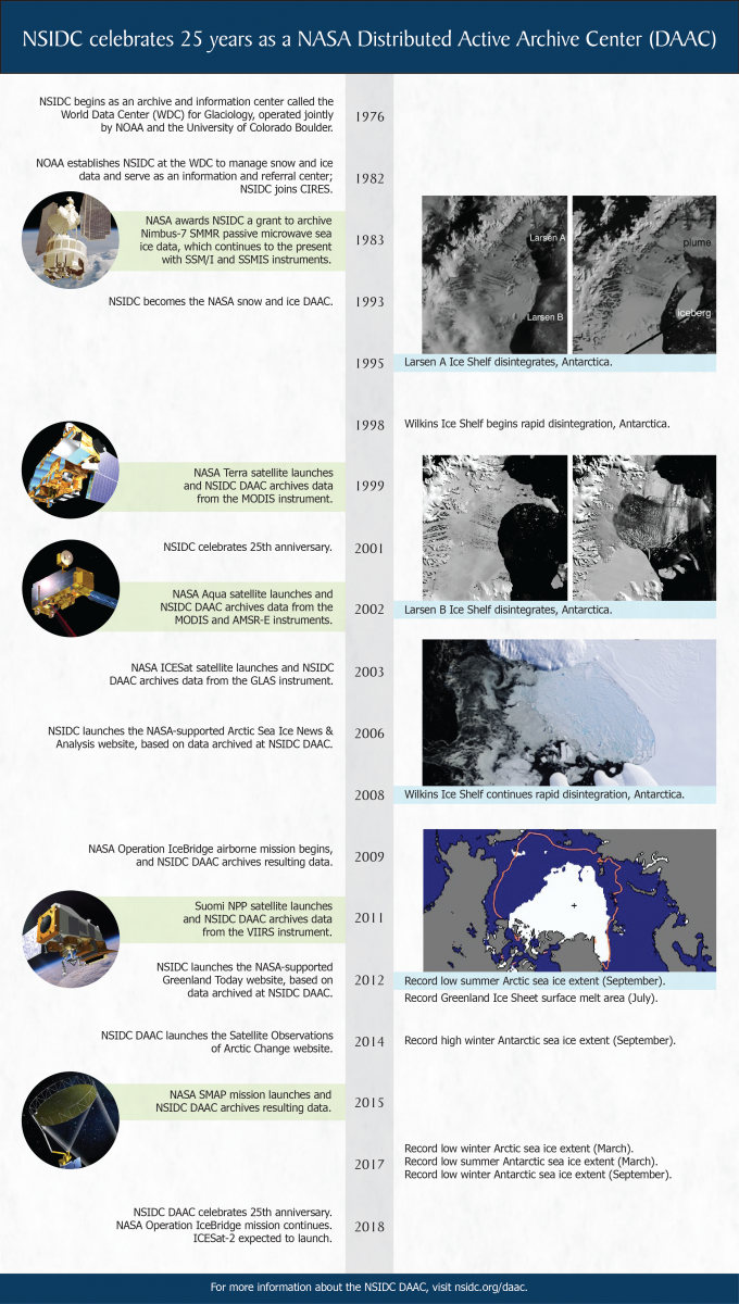 NSIDC DAAC 25th Anniversary timeline