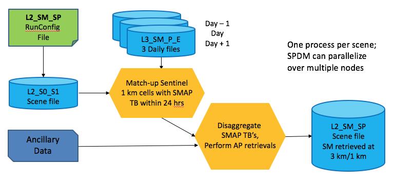 SPL2SMAP_S Process Flow Diagram