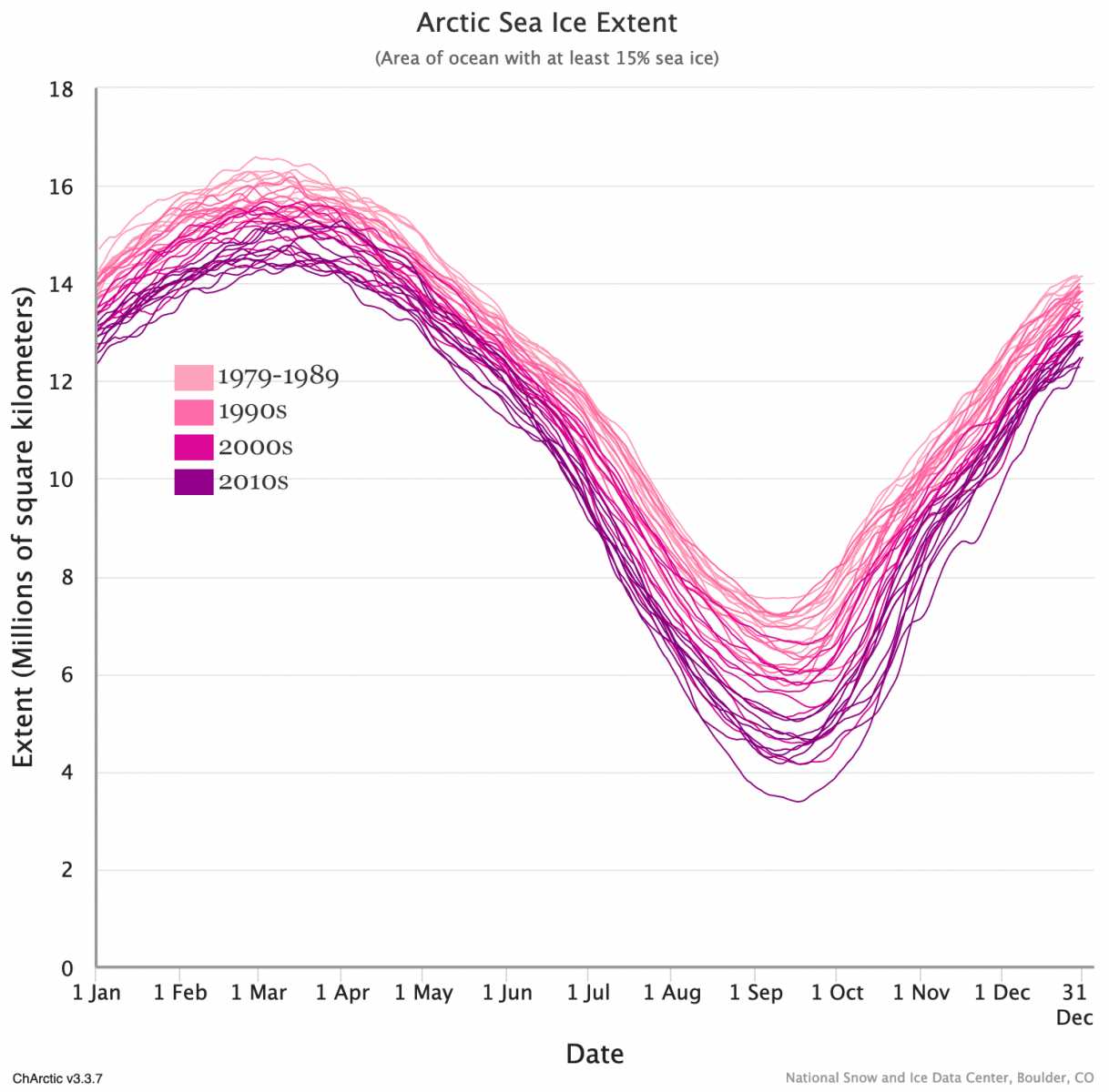 Arctic sea ice extent time series