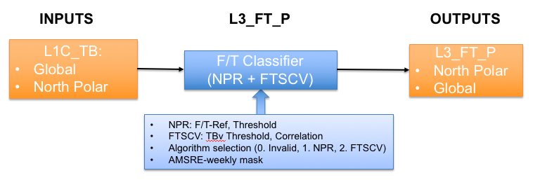 SPL3FTP Processing Flow