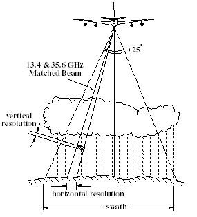 Diagram of aircraft and sensor operation