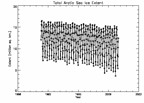 Extensión del hielo del Ártico, 1978-2013