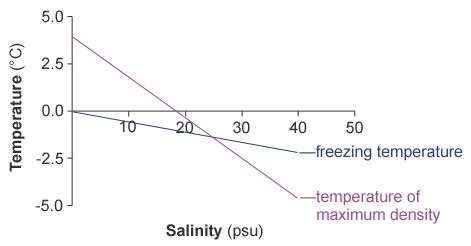 salinity graph