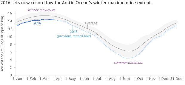 Arctic sea ice wintertime extent graph