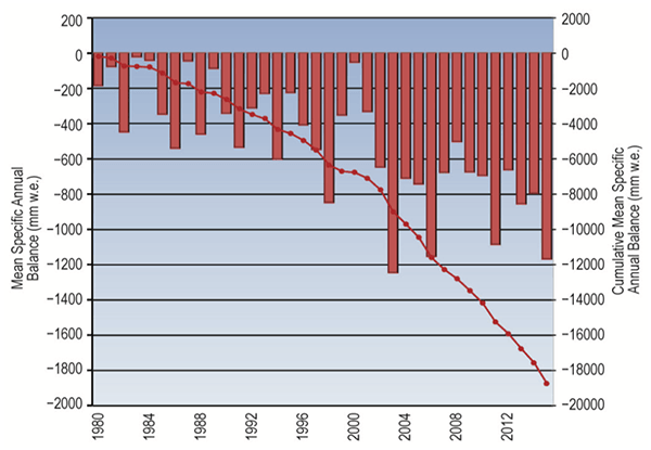 Graph of glacier balance, 1980-2015