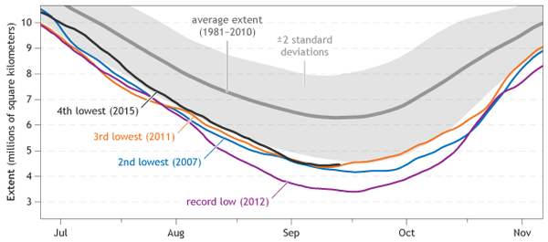 Summertime Arctic sea ice extent trends