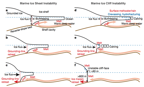 Marine ice sheet/cliff instability diagrams
