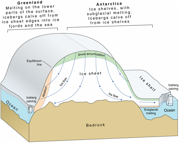 Ice sheet diagram