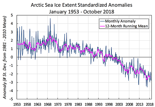Ice extent monthly mean anomalies, 1953-2018