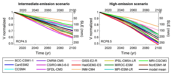 Sea level projections from Radic et al. 2014