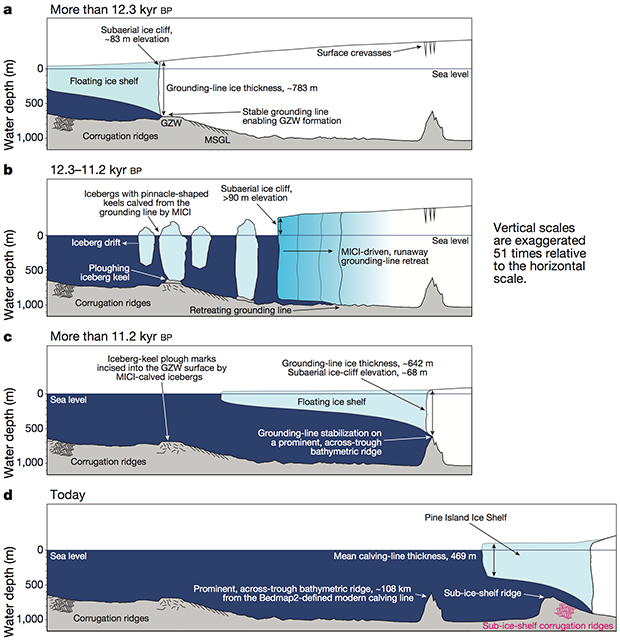 Marine ice cliff instability diagram