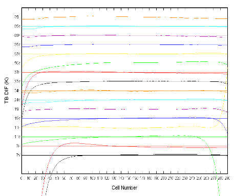 Along-scan error in AMSR-E observations