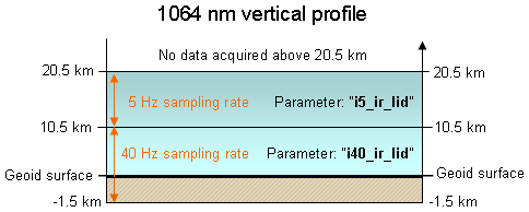 1064 vertical profile