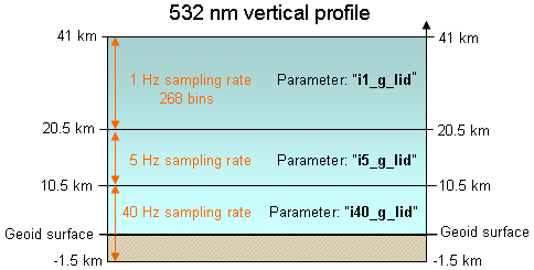 532 nm vertical profile