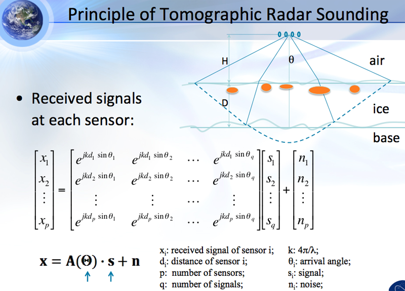 tomographic radar sounding