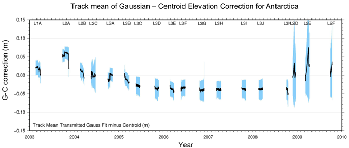 Track mean of Gaussian-Centroid elevation correction for Antarctica