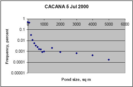 A sample frequency distribution created from pond size statistics.