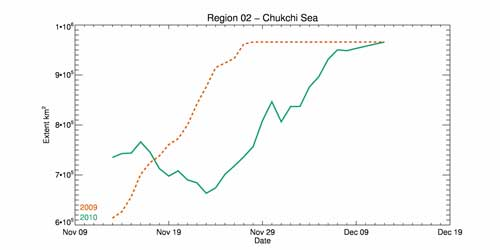 Region 2 Time Series Plot
