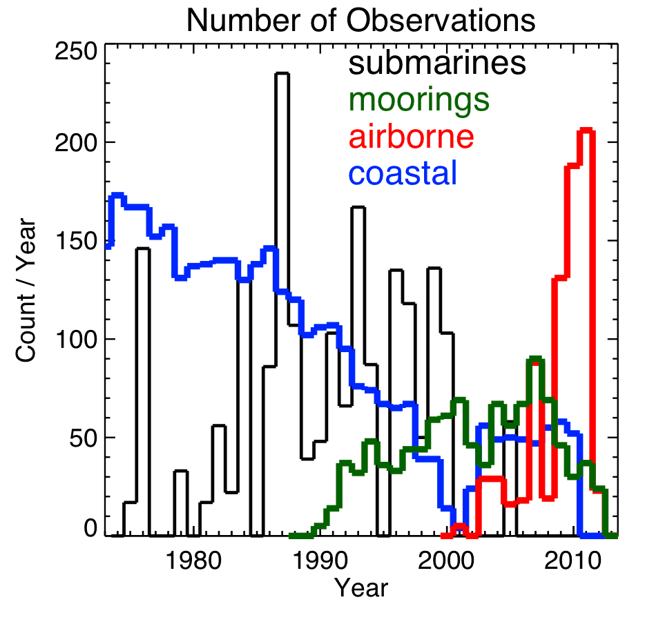 Temporal distribution of observations