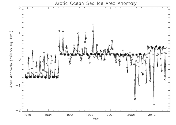 total-ice-coverd-area-gsfc-bootstrap-anomaly-area-arctic-ocean_1978-2015_n