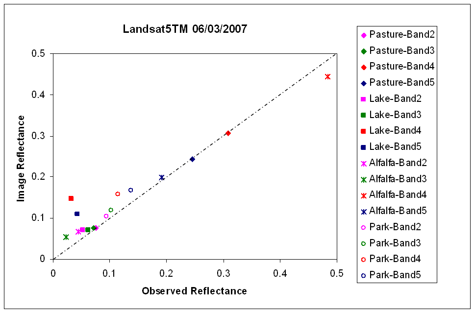 Figure 1. Validation of reflectance in TM images.