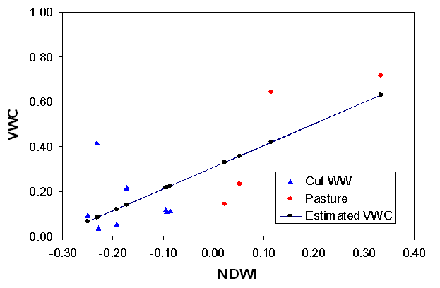 Figure 2. Regression between NDWI and VWC for Pasture.
