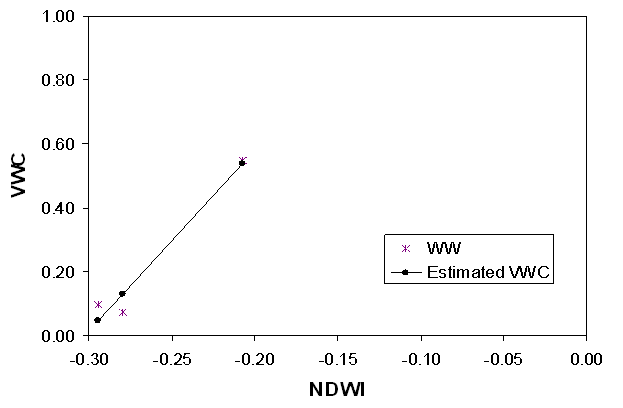 Figure 3. Regression between NDWI and VWC for Pasture.