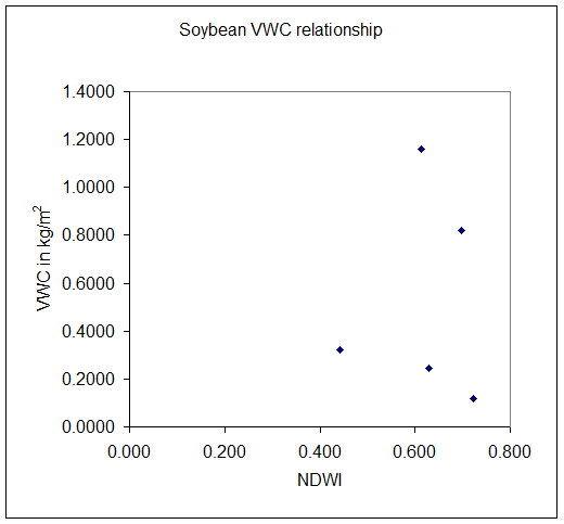 Soybean Vegetation Water Content