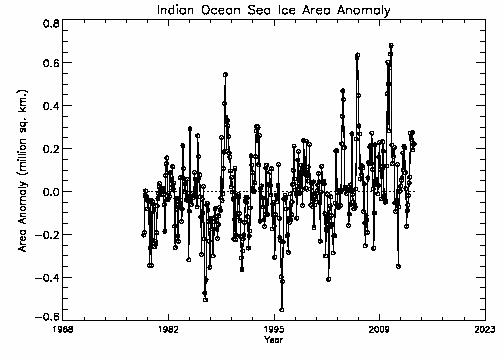 Indian Ocean area