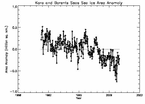 Kara-Barents area