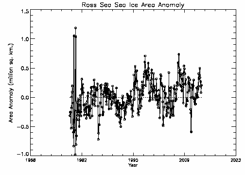 Ross Sea area