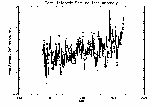 Total Antarctic area