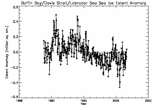 Baffin Bay extent anomalies