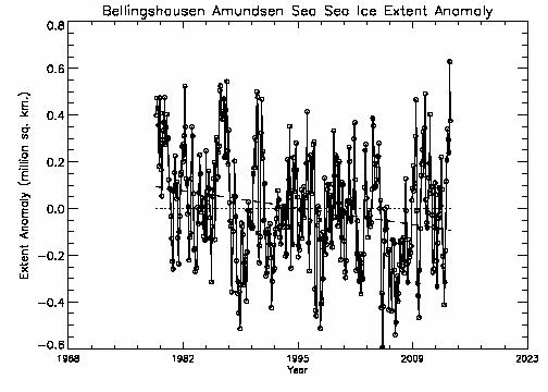 Bellingshausen-Amundsen area