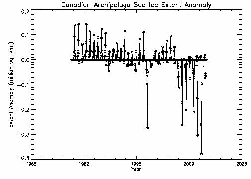 Canadian Archipelago extent anomalies