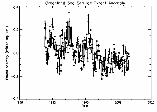 Greenland Sea extent anomalies